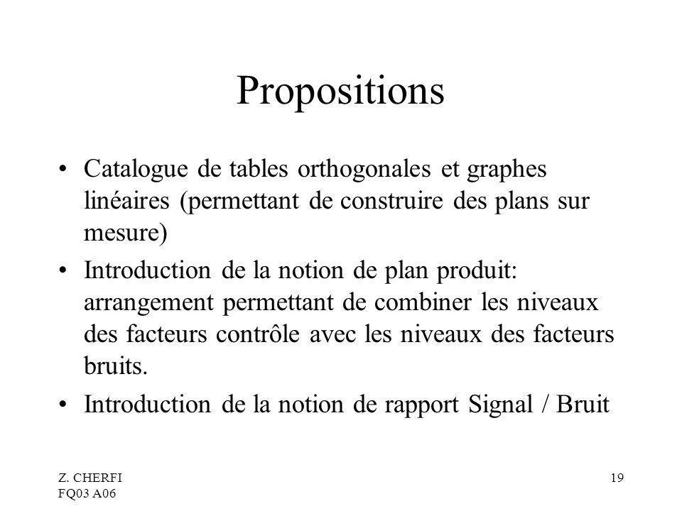 Propositions Catalogue de tables orthogonales et graphes linéaires (permettant de construire des plans sur mesure)