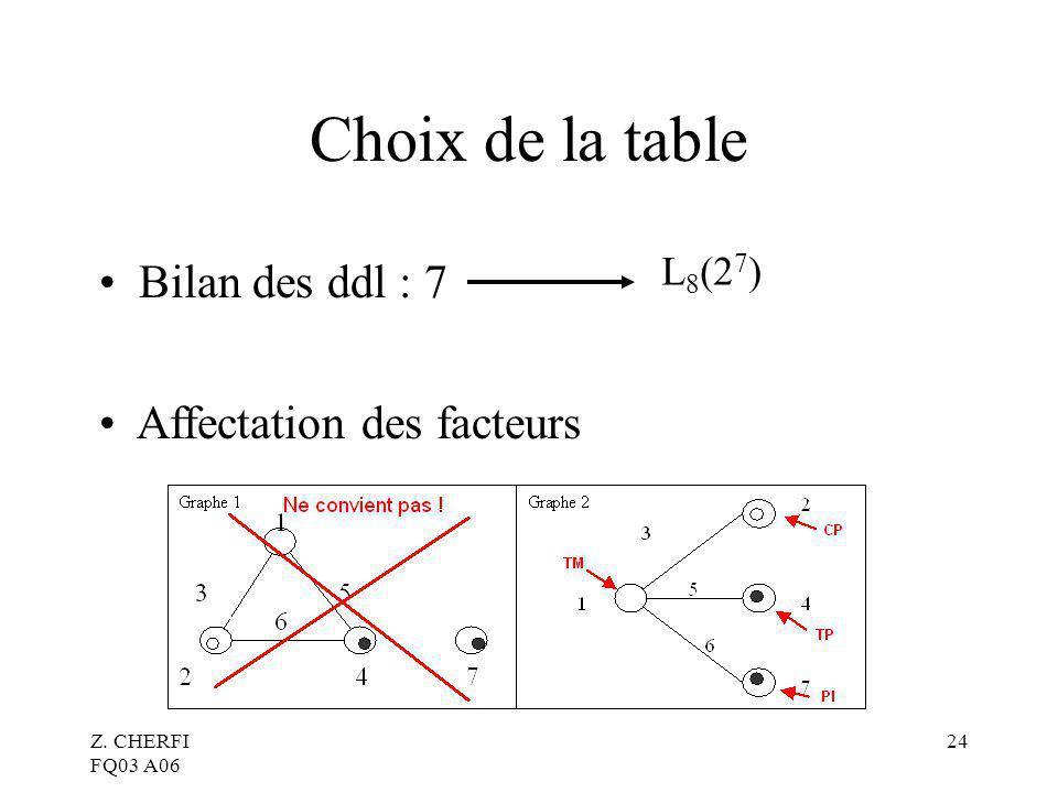 Choix de la table Bilan des ddl : 7 Affectation des facteurs L8(27)