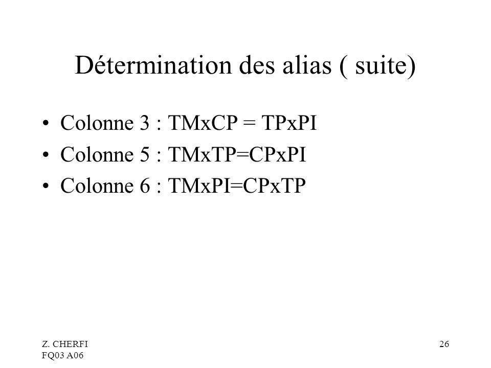 Détermination des alias ( suite)