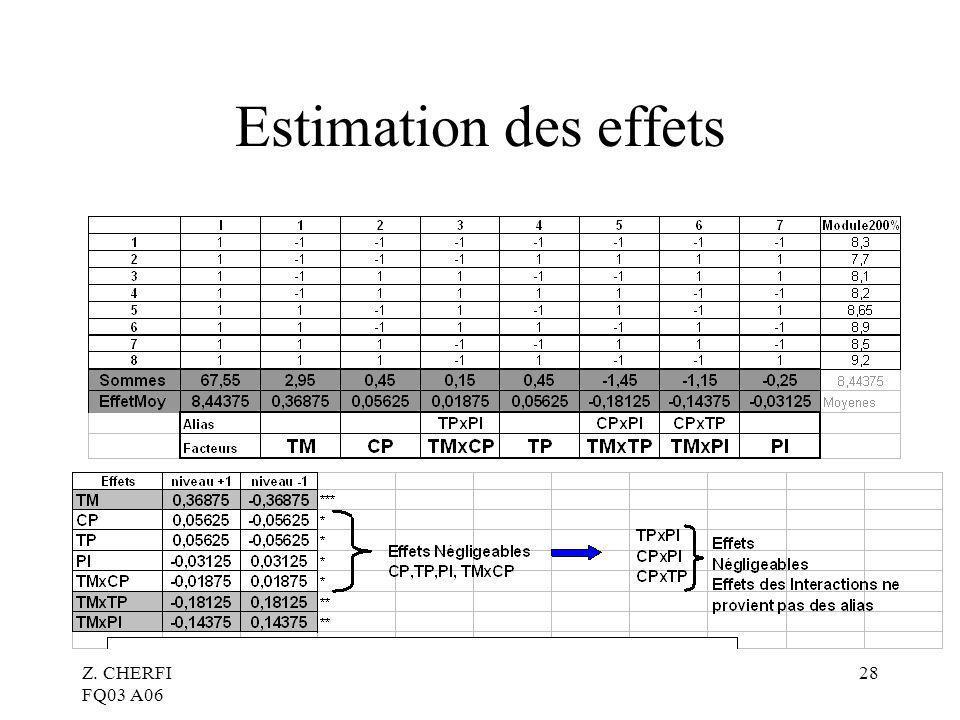 Estimation des effets Z. CHERFI FQ03 A06