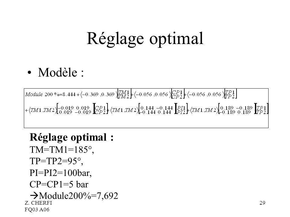 Réglage optimal Modèle : Réglage optimal : TM=TM1=185°, TP=TP2=95°,