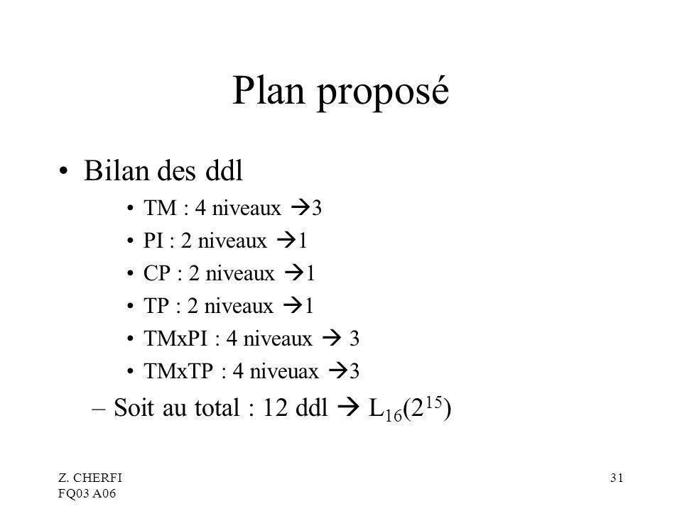 Plan proposé Bilan des ddl Soit au total : 12 ddl  L16(215)