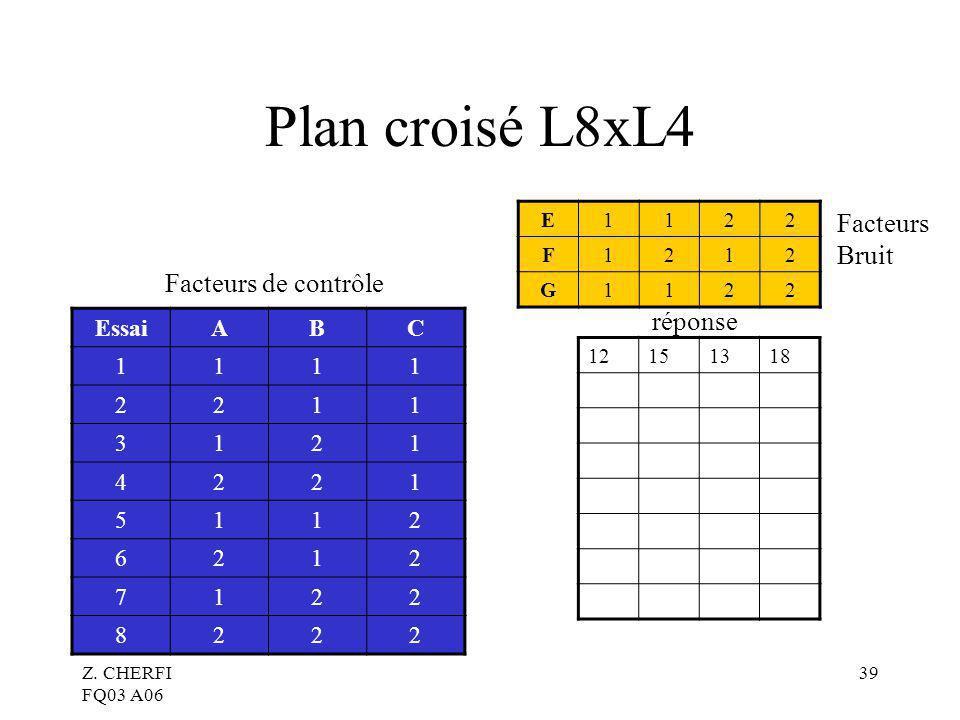 Plan croisé L8xL4 Facteurs Bruit Facteurs de contrôle réponse Essai A