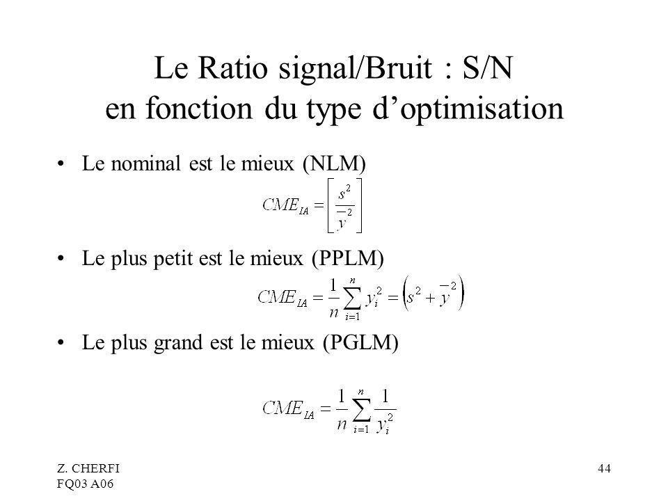 Le Ratio signal/Bruit : S/N en fonction du type d'optimisation