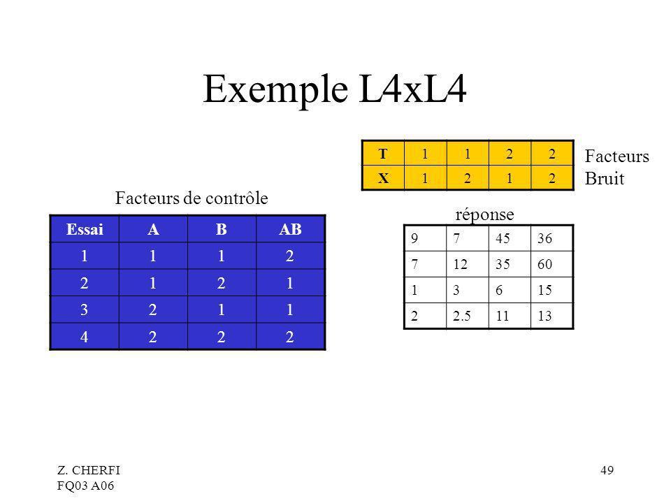 Exemple L4xL4 Facteurs Bruit Facteurs de contrôle réponse Essai A B AB