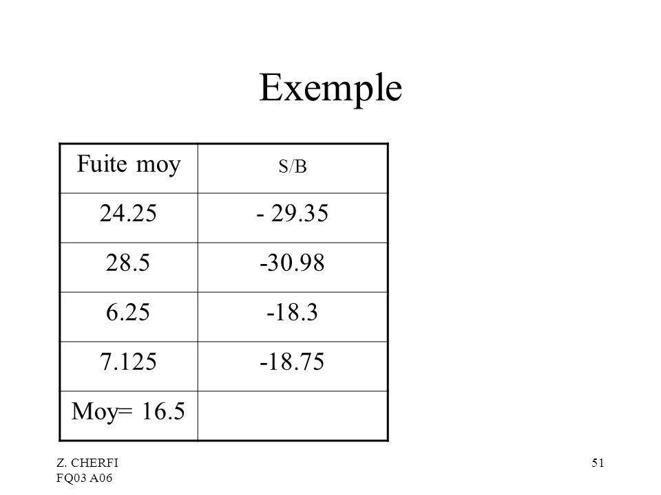 Exemple S/B Fuite moy 24.25 - 29.35 28.5 -30.98 6.25 -18.3 7.125