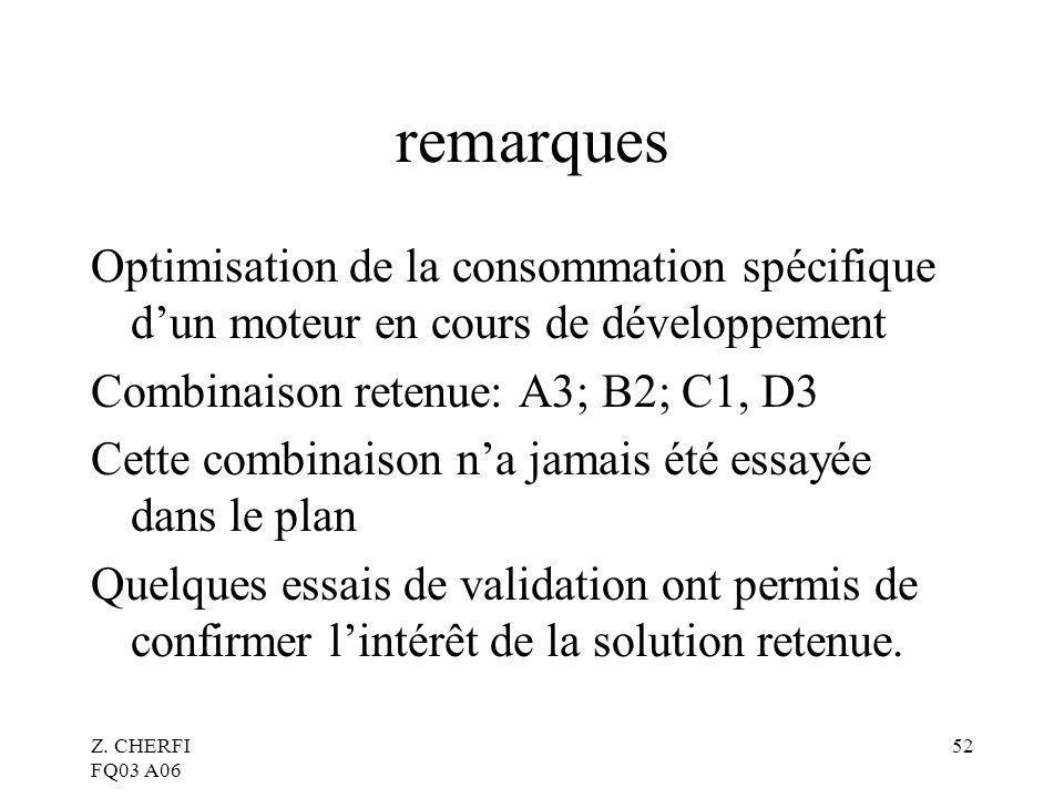 remarques Optimisation de la consommation spécifique d'un moteur en cours de développement. Combinaison retenue: A3; B2; C1, D3.