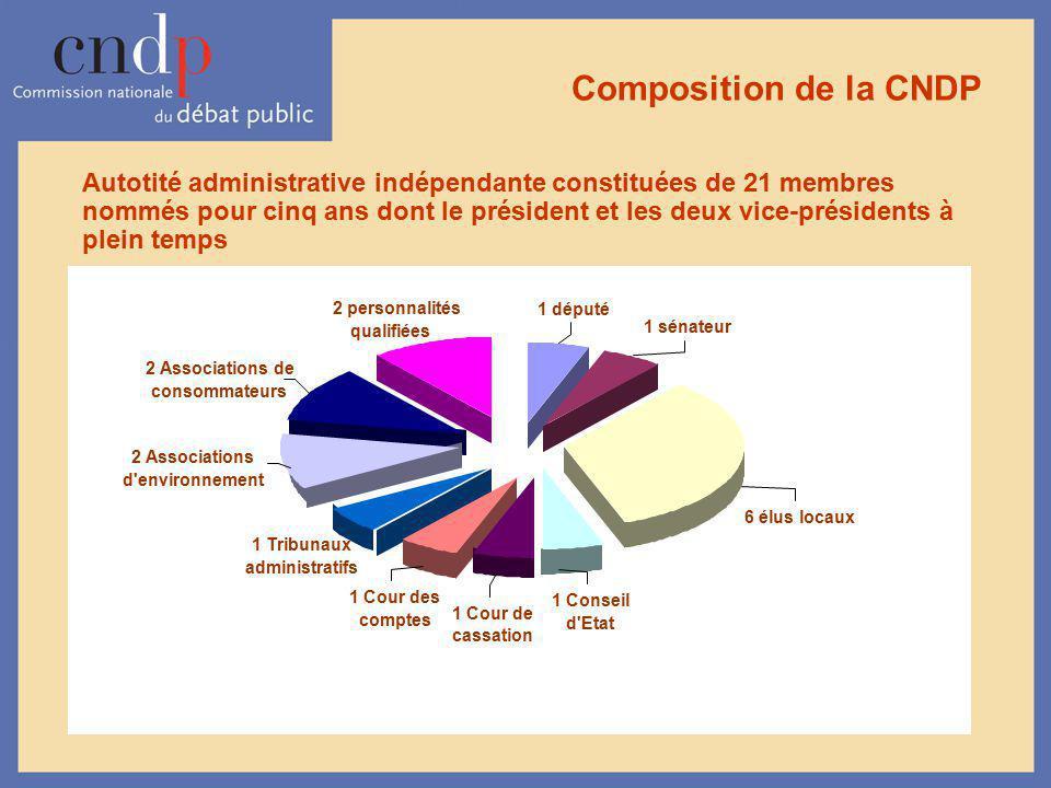 Composition de la CNDP