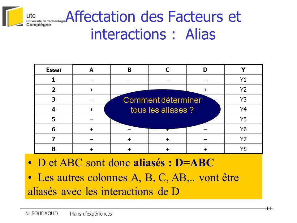 Affectation des Facteurs et interactions : Alias
