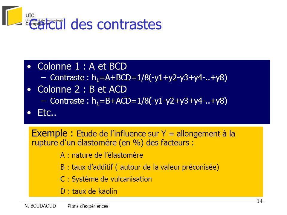 Calcul des contrastes Colonne 1 : A et BCD Colonne 2 : B et ACD Etc..