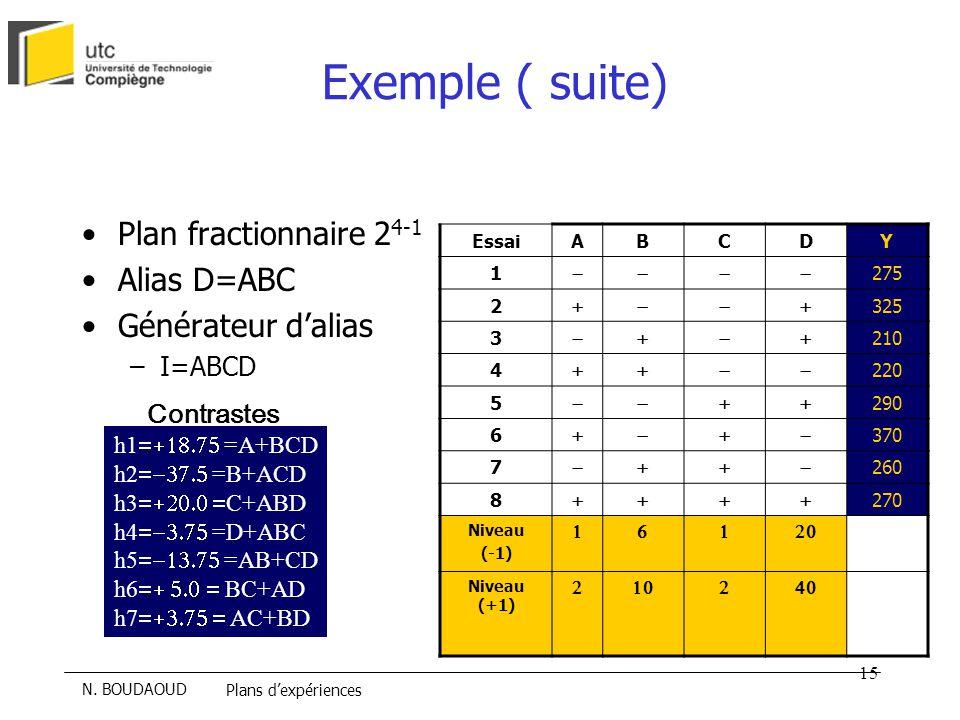 Exemple ( suite) Plan fractionnaire 24-1 Alias D=ABC