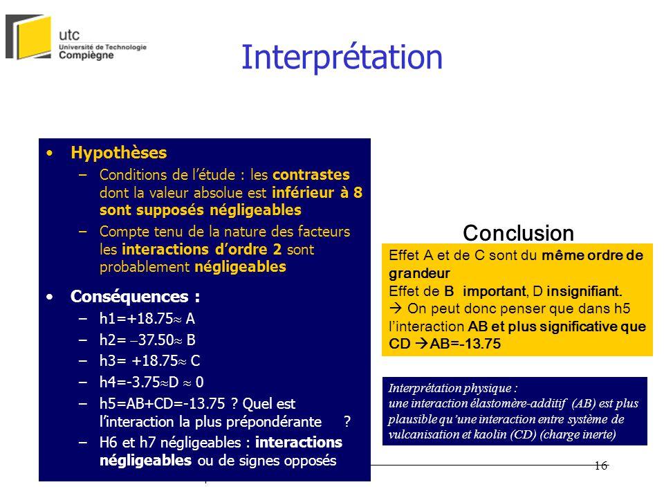 Interprétation Conclusion Hypothèses Conséquences :
