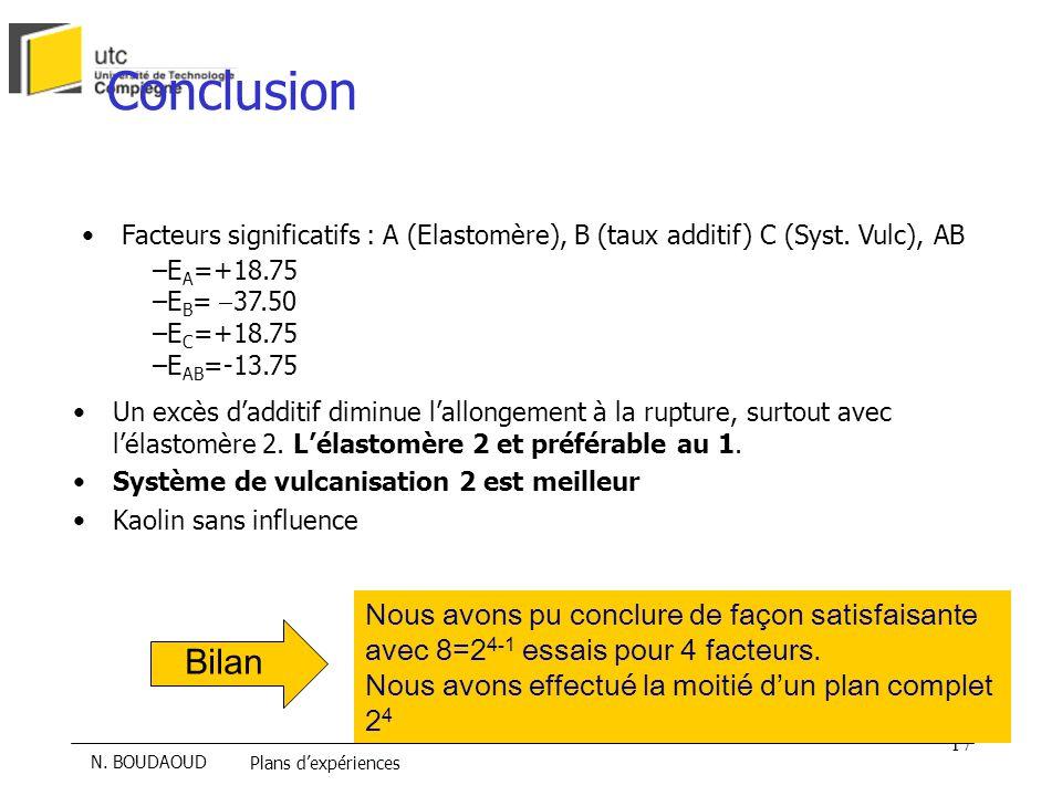 Conclusion Facteurs significatifs : A (Elastomère), B (taux additif) C (Syst. Vulc), AB. EA=+18.75.