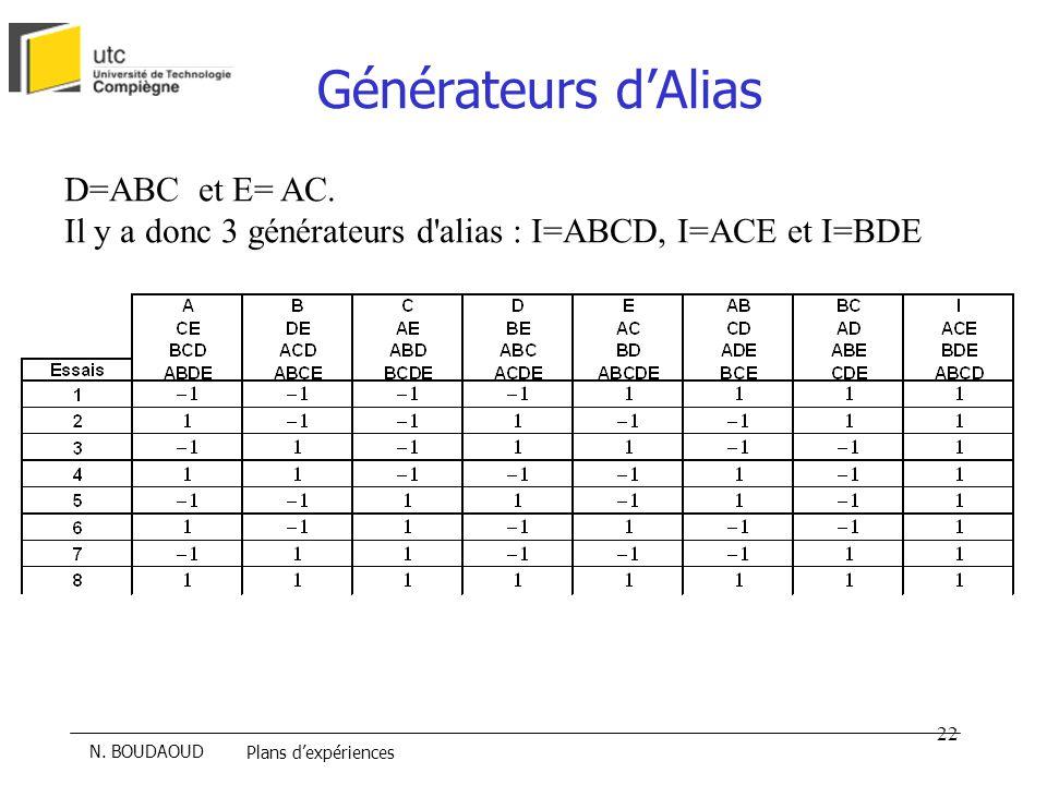 Générateurs d'Alias D=ABC et E= AC.