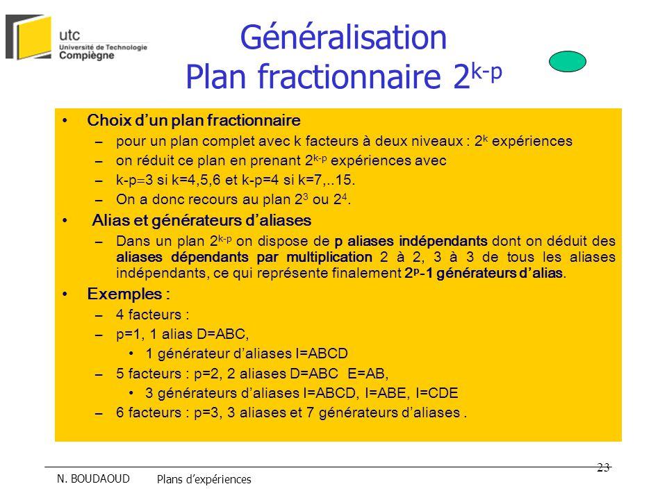 Généralisation Plan fractionnaire 2k-p