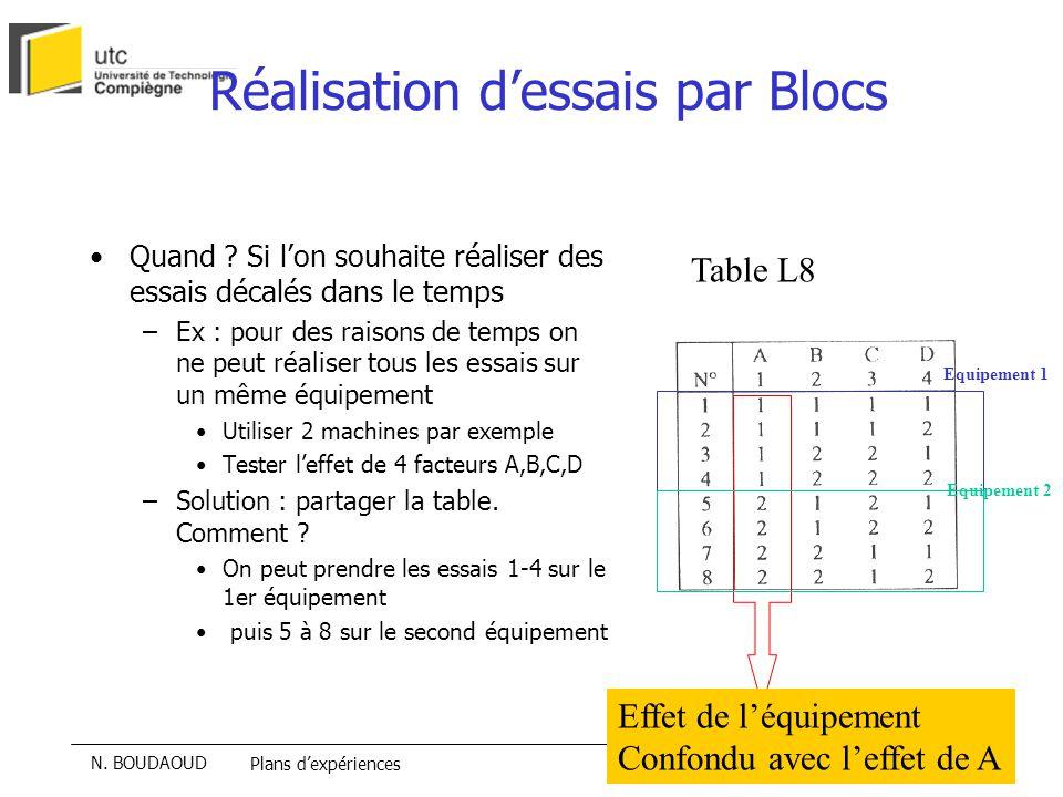 Réalisation d'essais par Blocs