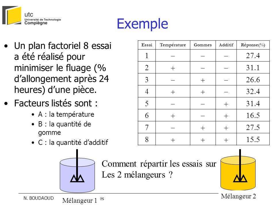 Exemple Un plan factoriel 8 essai a été réalisé pour minimiser le fluage (% d'allongement après 24 heures) d'une pièce.