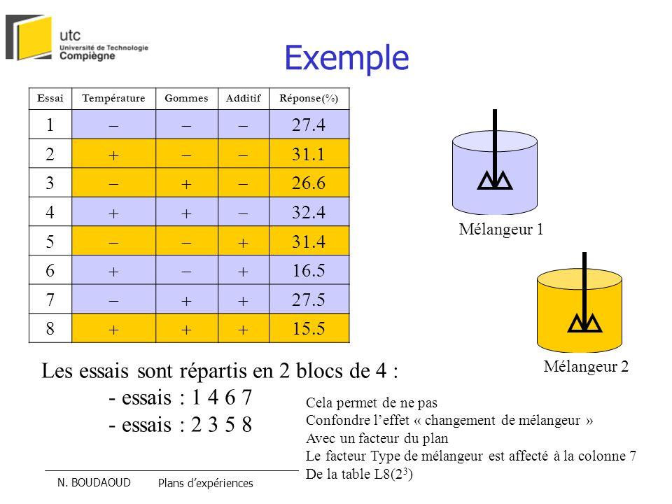 Exemple Les essais sont répartis en 2 blocs de 4 : - essais : 1 4 6 7