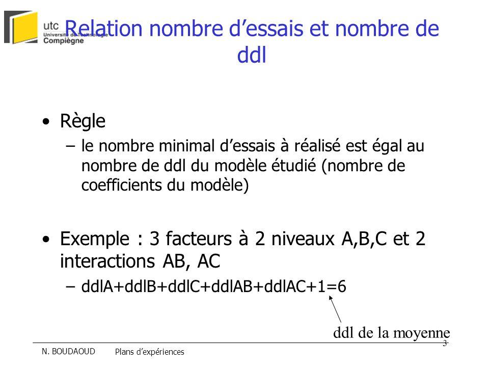 Relation nombre d'essais et nombre de ddl