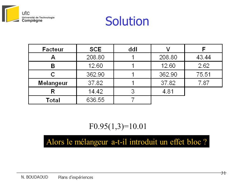 Solution F0.95(1,3)=10.01 Alors le mélangeur a-t-il introduit un effet bloc