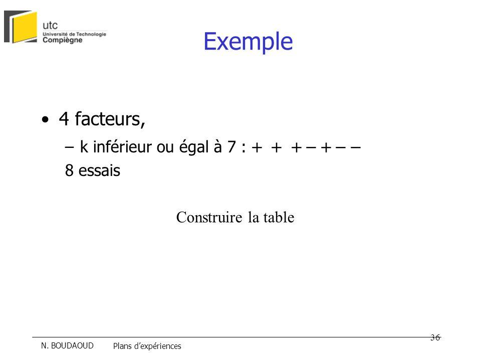 Exemple 4 facteurs, k inférieur ou égal à 7 : + + + - + - - 8 essais