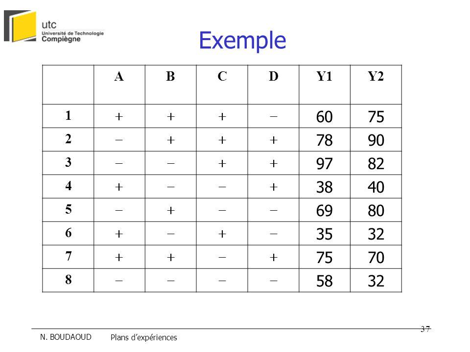 Exemple A B C D Y1 Y2 1 + - 60 75 2 78 90 3 97 82 4 38 40 5 69 80 6 35 32 7 70 8 58