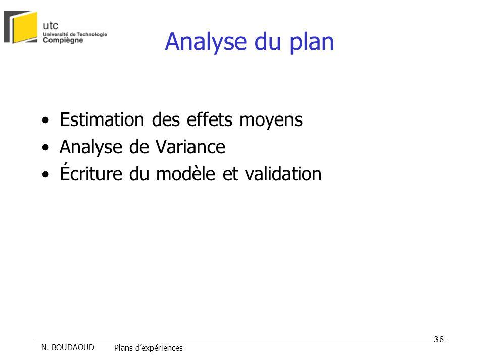 Analyse du plan Estimation des effets moyens Analyse de Variance