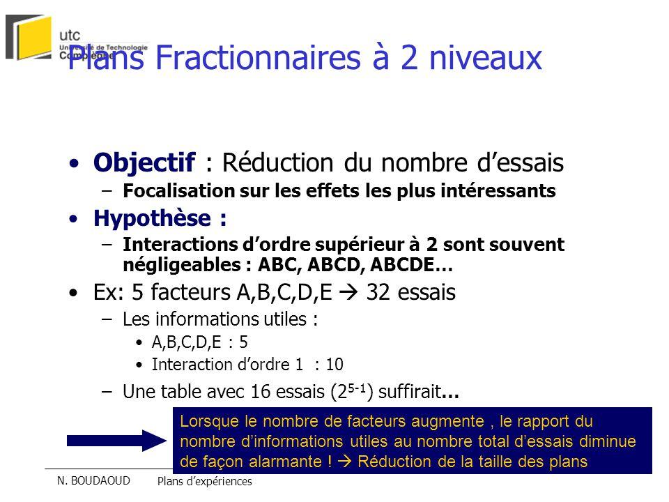 Plans Fractionnaires à 2 niveaux