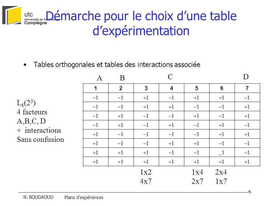 Démarche pour le choix d'une table d'expérimentation