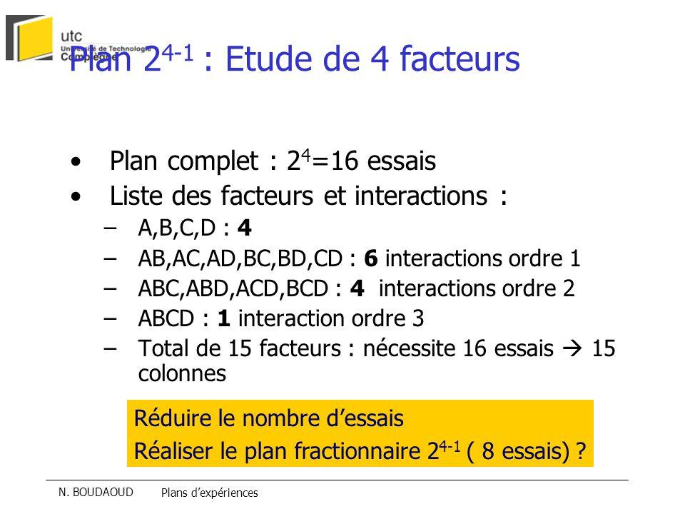 Plan 24-1 : Etude de 4 facteurs