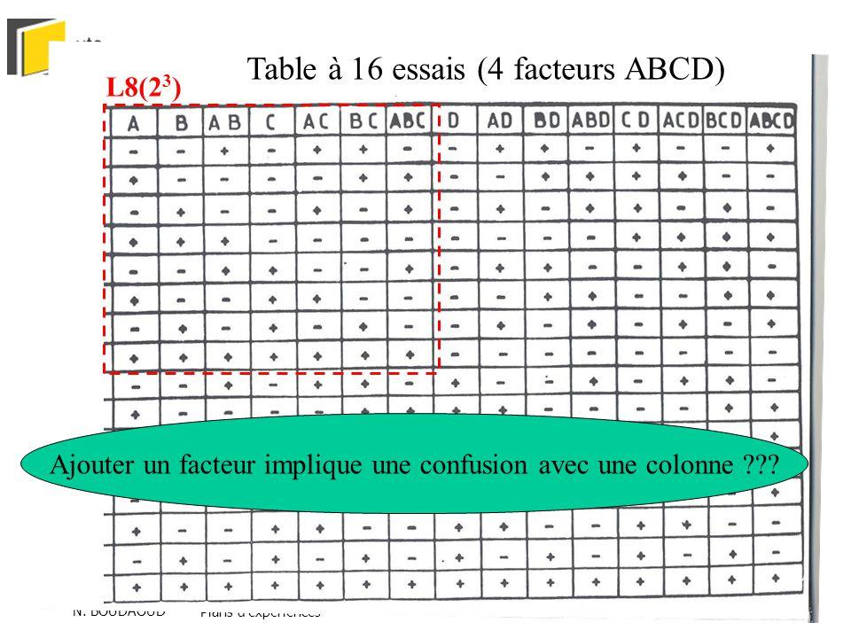 Ajouter un facteur implique une confusion avec une colonne