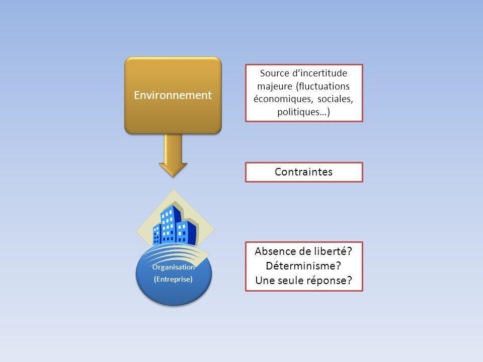 Environnement Contraintes Absence de liberté Déterminisme
