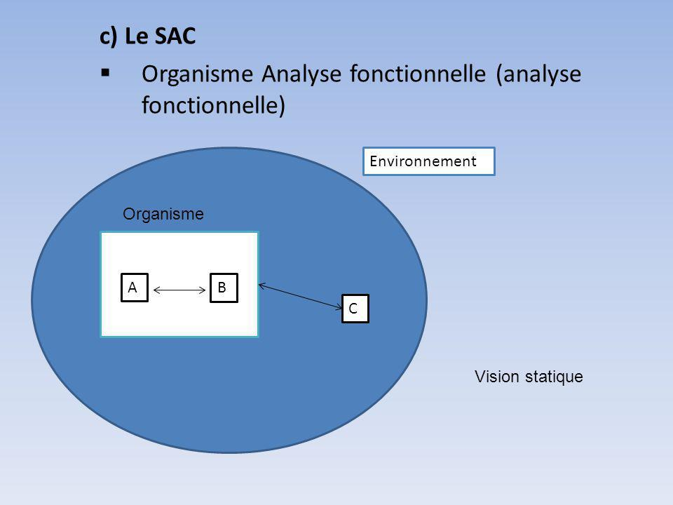 Organisme Analyse fonctionnelle (analyse fonctionnelle)