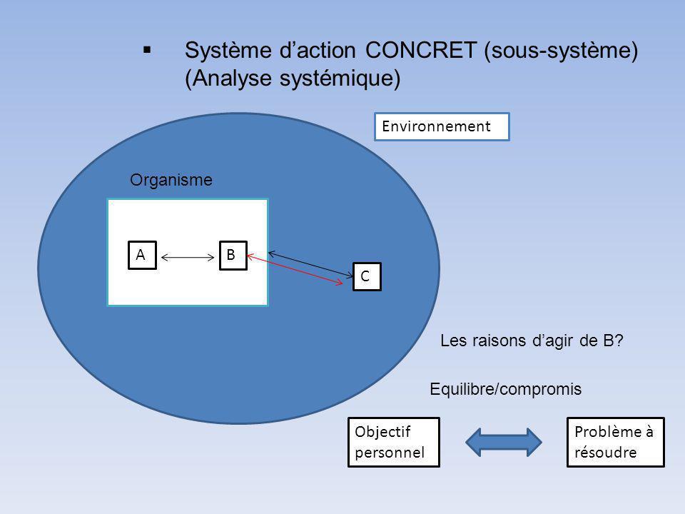 Système d'action CONCRET (sous-système) (Analyse systémique)