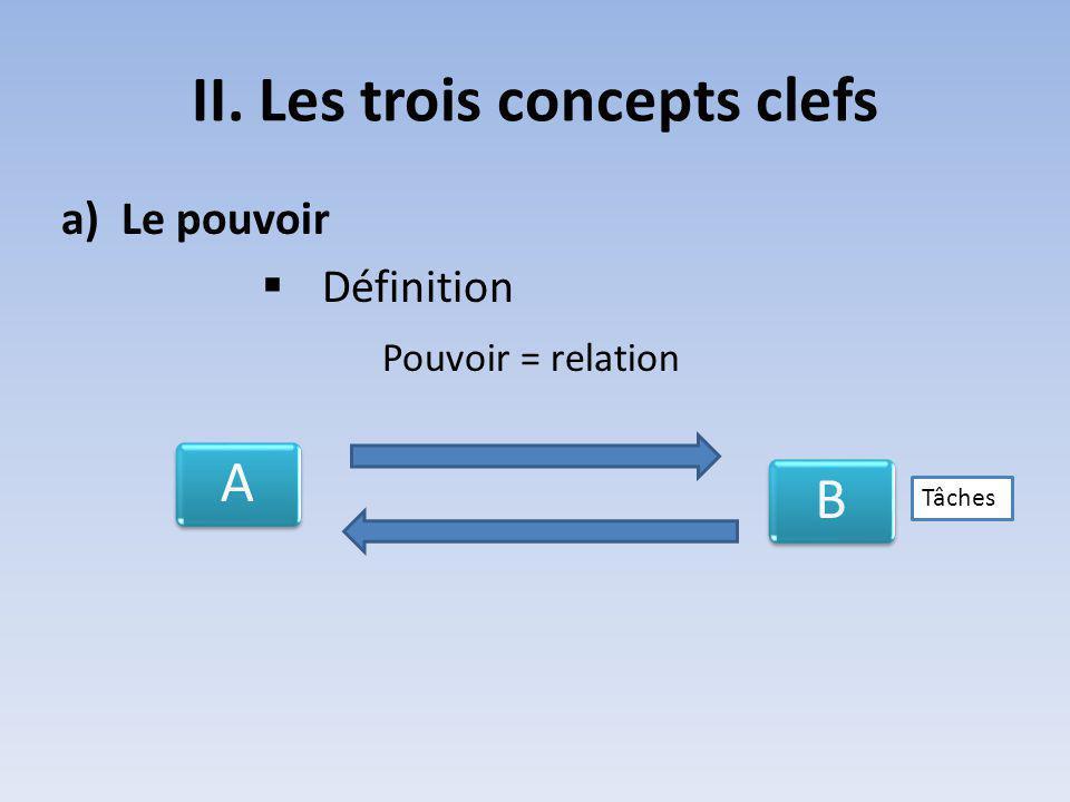 II. Les trois concepts clefs