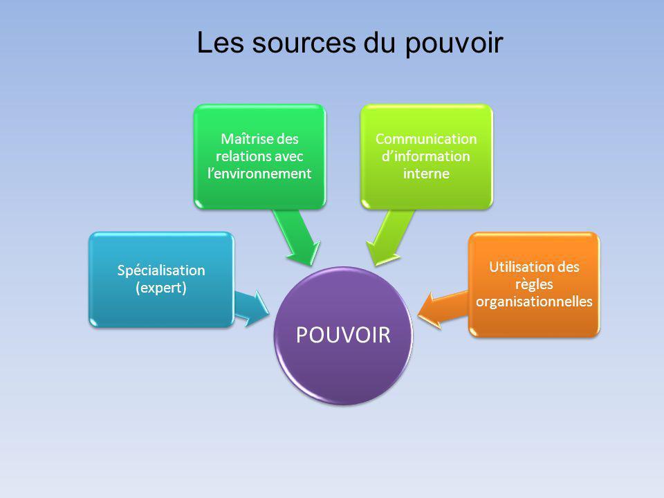 Les sources du pouvoir POUVOIR Spécialisation (expert)