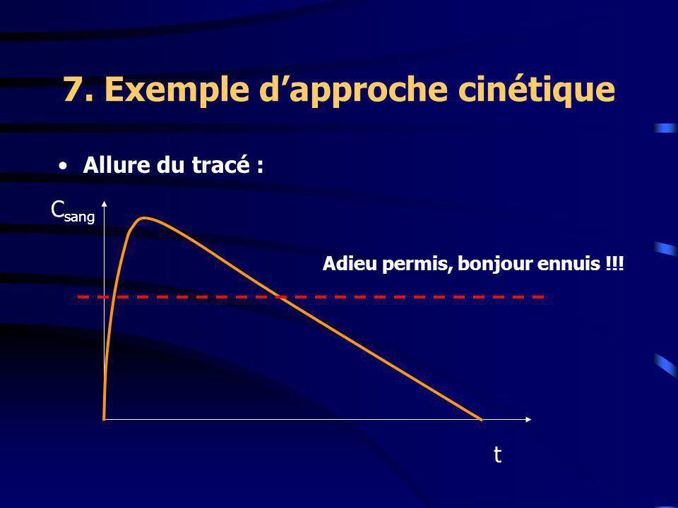 7. Exemple d'approche cinétique