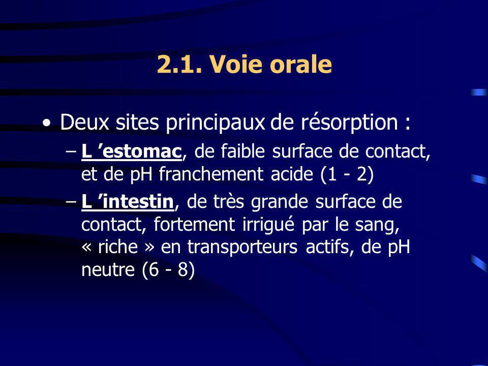2.1. Voie orale Deux sites principaux de résorption :