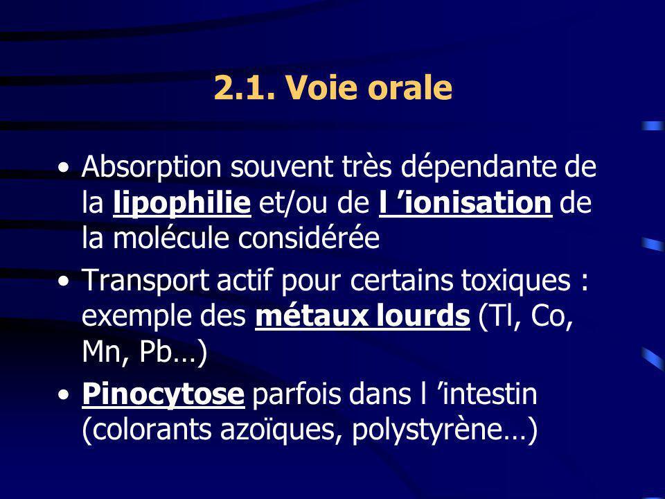 2.1. Voie orale Absorption souvent très dépendante de la lipophilie et/ou de l 'ionisation de la molécule considérée.