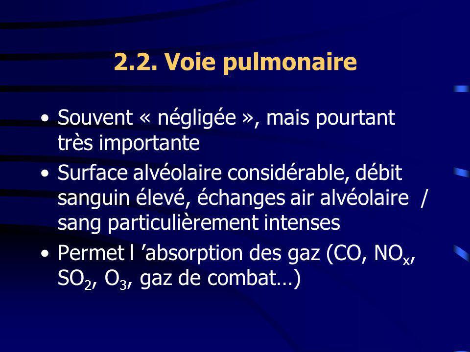 2.2. Voie pulmonaire Souvent « négligée », mais pourtant très importante.