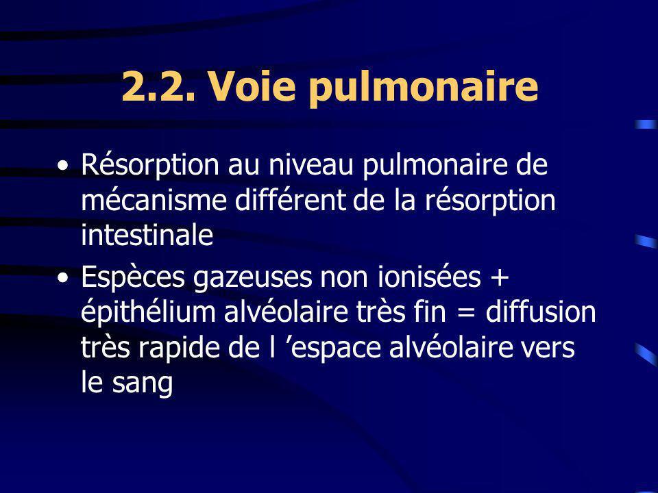 2.2. Voie pulmonaire Résorption au niveau pulmonaire de mécanisme différent de la résorption intestinale.