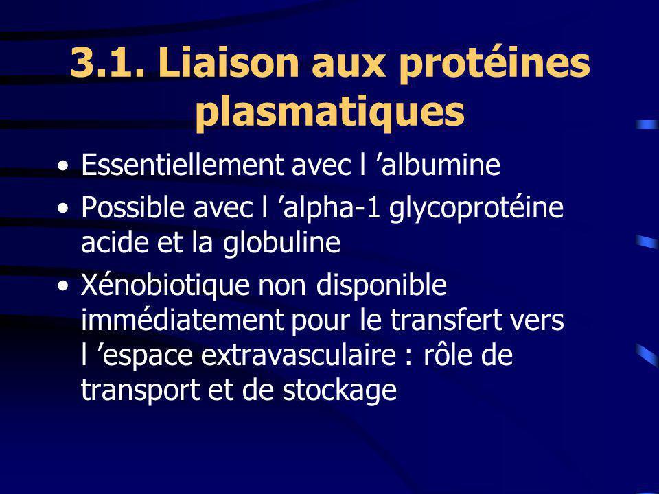 3.1. Liaison aux protéines plasmatiques