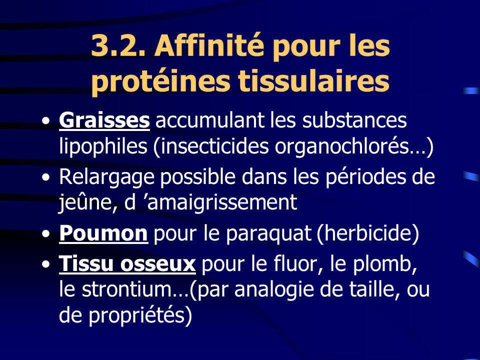 3.2. Affinité pour les protéines tissulaires