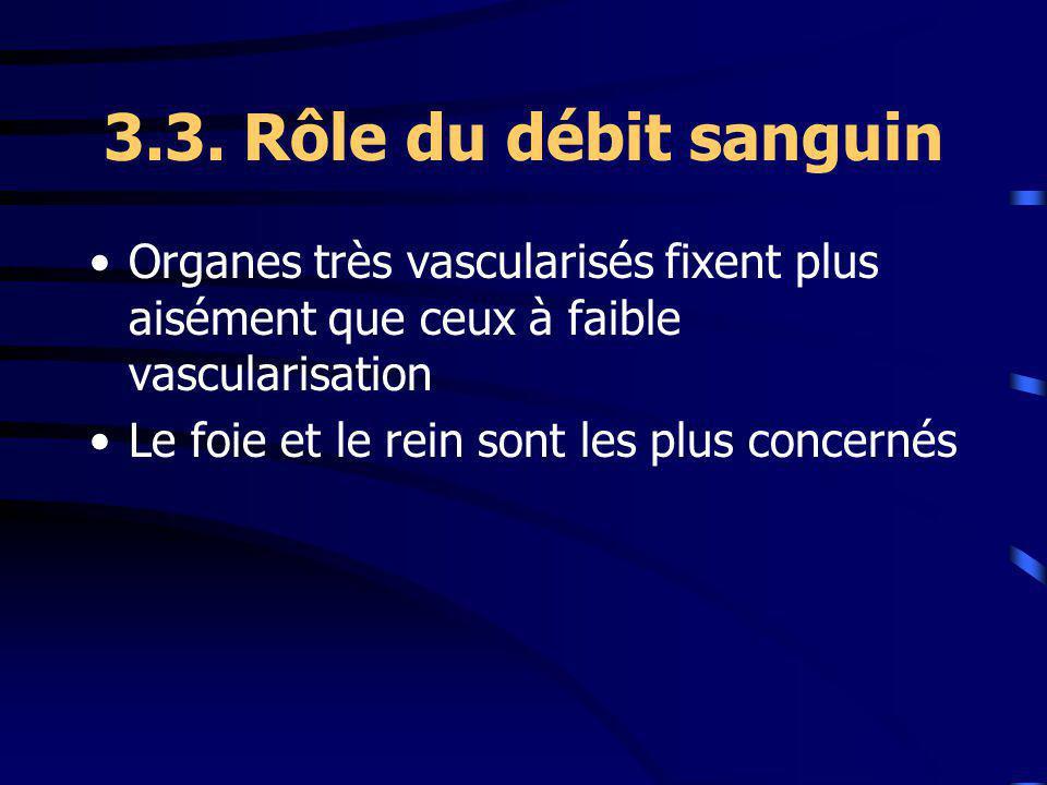 3.3. Rôle du débit sanguin Organes très vascularisés fixent plus aisément que ceux à faible vascularisation.