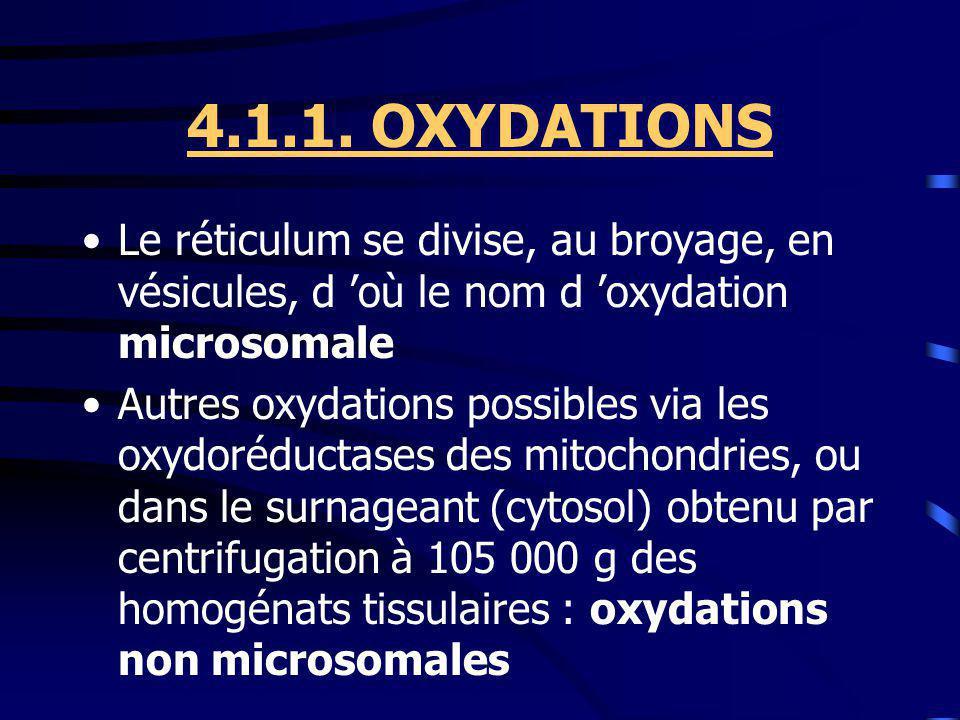 4.1.1. OXYDATIONS Le réticulum se divise, au broyage, en vésicules, d 'où le nom d 'oxydation microsomale.