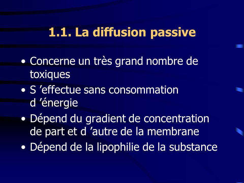 1.1. La diffusion passive Concerne un très grand nombre de toxiques