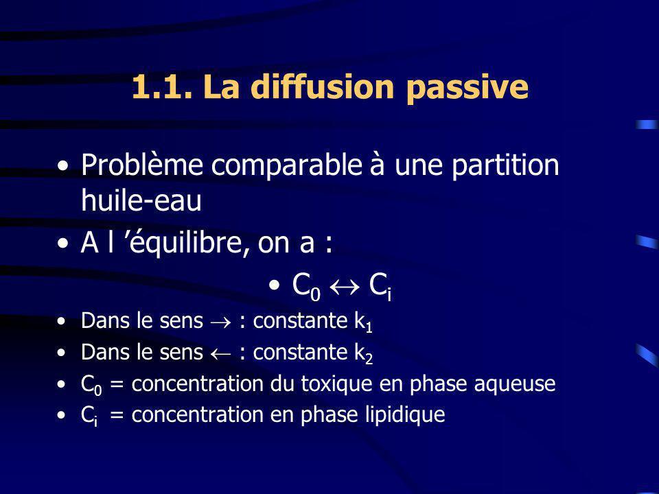 1.1. La diffusion passive Problème comparable à une partition huile-eau. A l 'équilibre, on a : C0  Ci.