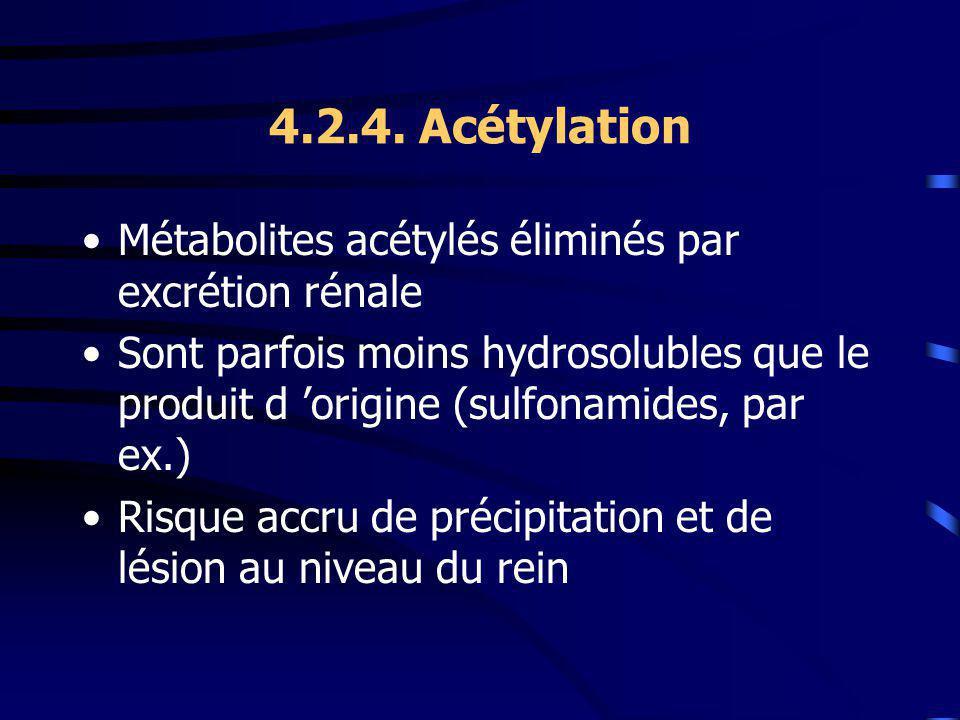 4.2.4. Acétylation Métabolites acétylés éliminés par excrétion rénale