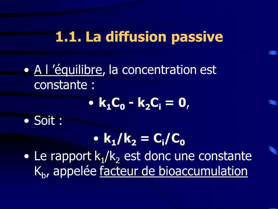 1.1. La diffusion passive A l 'équilibre, la concentration est constante : k1C0 - k2Ci = 0, Soit :