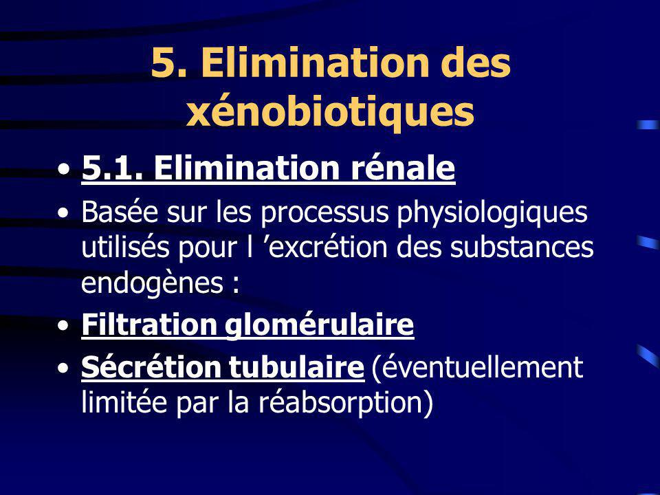 5. Elimination des xénobiotiques